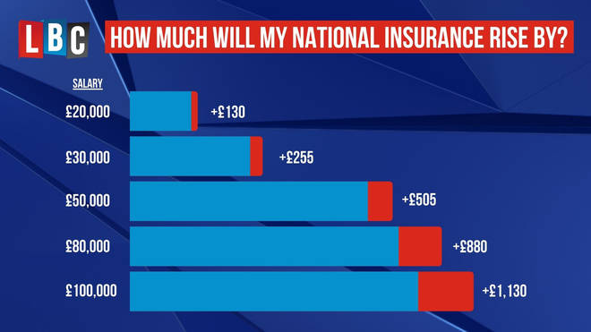 How much will your National Insurance rise by?