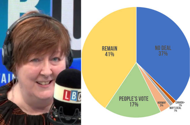 Shelagh Fogarty reads out the results of the LBC People's Parliament