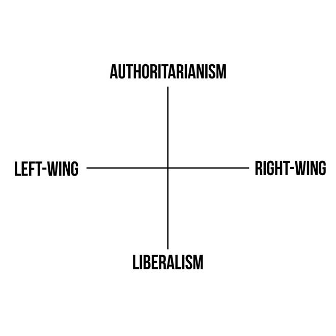 Maajid Nawaz's grid to demonstrate authoritarianism against liberalism
