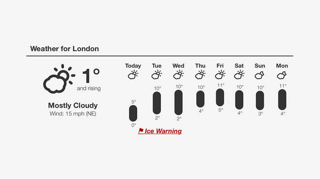 This week's weather forecast.