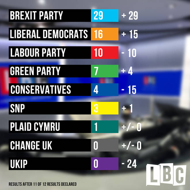 How the parties fared in the 2019 European Elections after 11 of 12 declarations