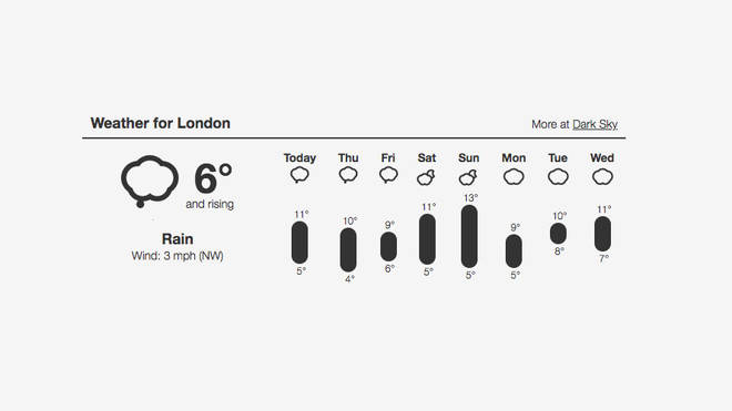 The Weather Forecast For Easter In London