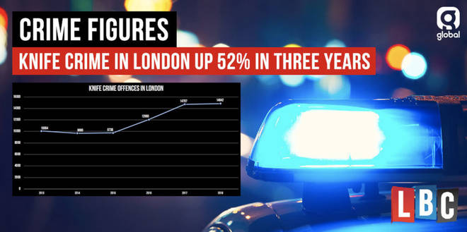 Knife crime in London up 52% in three years