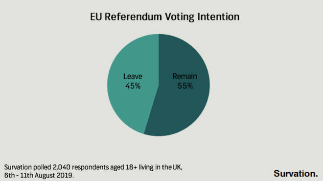 The poll asked about voting intention in another referendum on EU membership.
