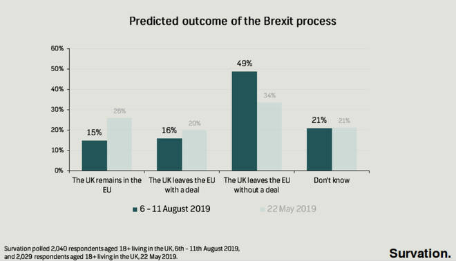 Expected outcome of the Brexit process