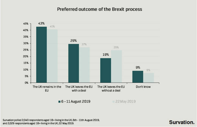 Preferred outcome of Brexit process