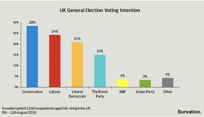 UK General Election Voting Intention