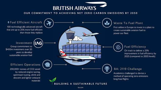 BA has outlined its commitment to achieve net zero carbon emissions by 2050