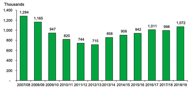 Trends in the total number of fly-tipping incidents since 2007